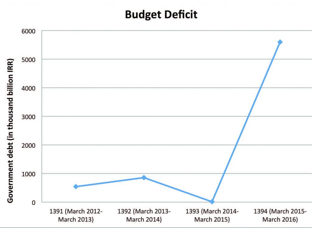 1-Iran-Budget-Deficit-copy