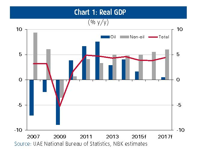 UAE-Real-GDP