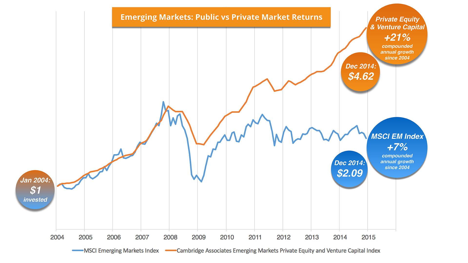 EM - Public vs Private Returns