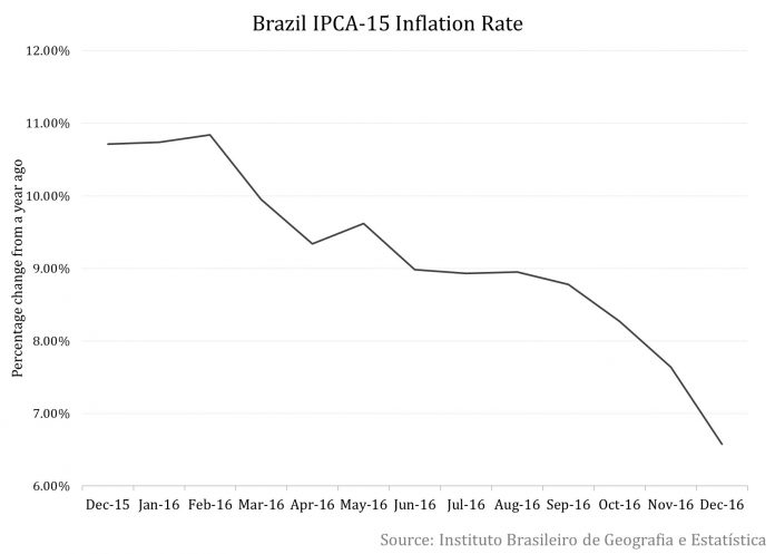 Mid-month Inflation in Brazil Eases in December: Sharper Rate Cuts Ahead? 1