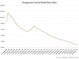 Hungary's Magyar Nemzeti Bank Has Eased Monetary Conditions Again