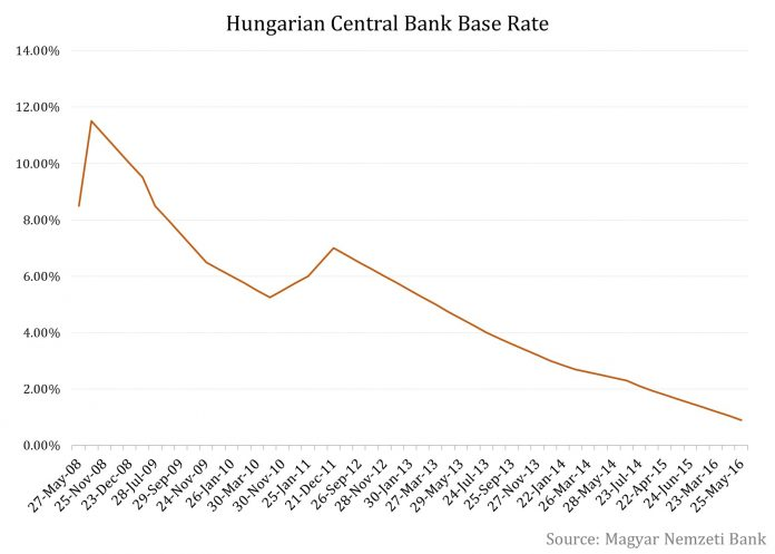 Hungary's Magyar Nemzeti Bank Has Eased Monetary Conditions Again
