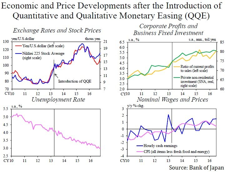Asian in inflation targeting
