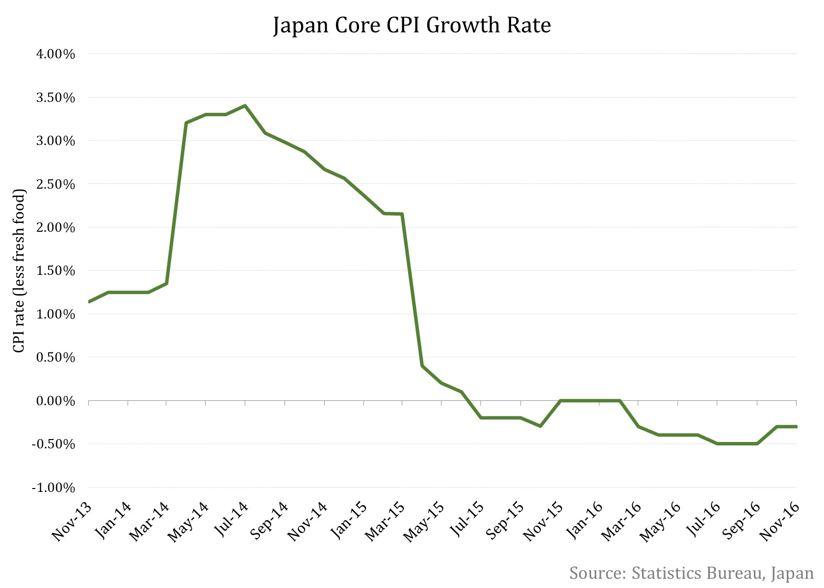Japan Overall CPI Climbs 0.5% In November
