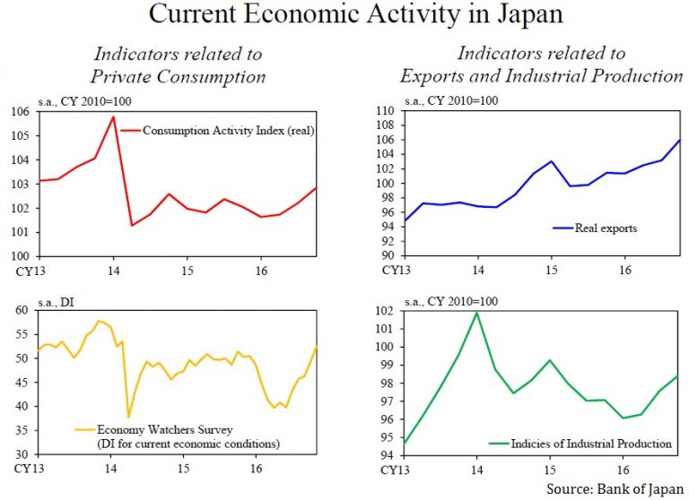 japan economy analysis This action laid the hidden perils for japan's bubble economy c excess of capital in the second half of 1980s, japan had a lot of excess capital there are two reasons for excess of capital: decreasing demand for equipment investment trade surplus.