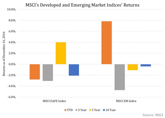 Will An Improvement In Developed Markets Have A Knock-On Effect On Emerging Markets?