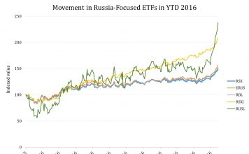 Russia-focused ETFs Under the Looking Glass