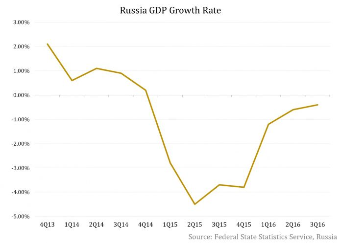 Macroeconomic Projections By The Bank Of Russia: December 2016
