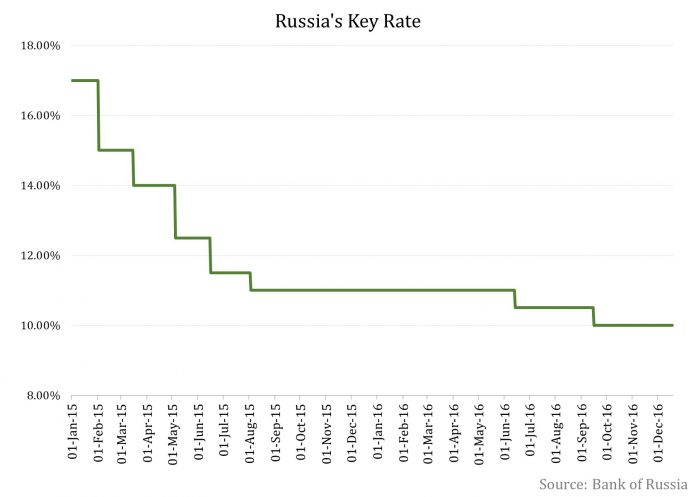 Bank Of Russia Maintains Status Quo On Interest Rates In December 2016 1