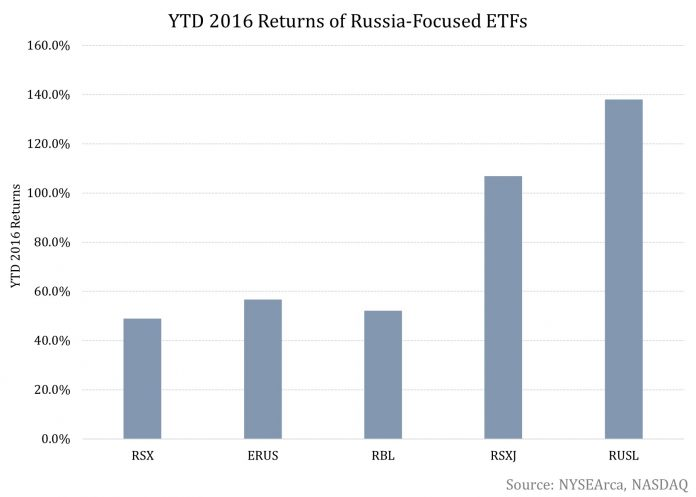 Russian ETFs Are On A Tear
