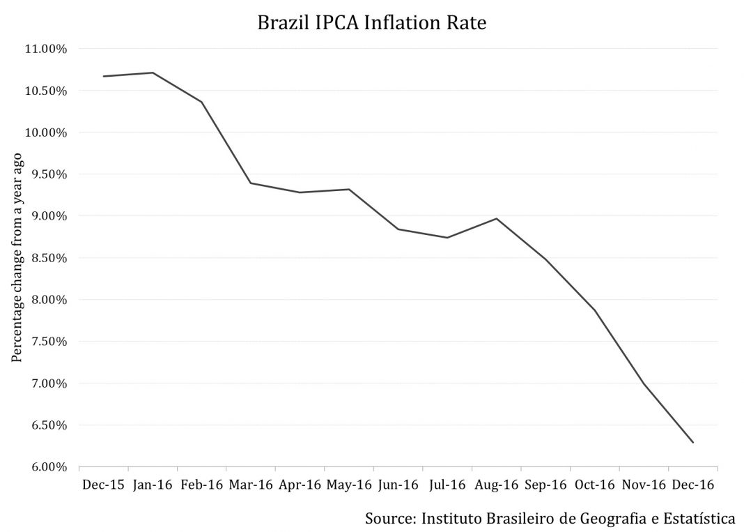 inflation rate and economic stability of brazil Brazil's government on thursday lowered its annual inflation target for the first time in more than a decade, seeking to turn the page on recent double-digit jumps in.