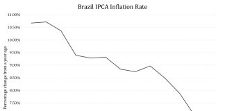 Brazil Just Got A New Tool To Stimulate Growth