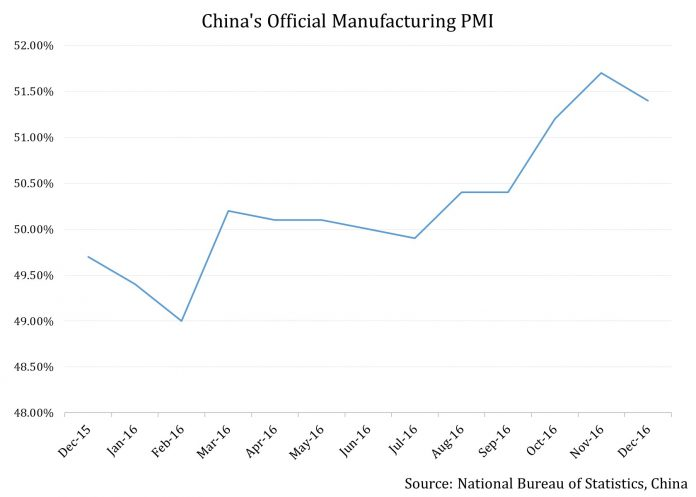 Manufacturing Activity In China Slows In December 2016