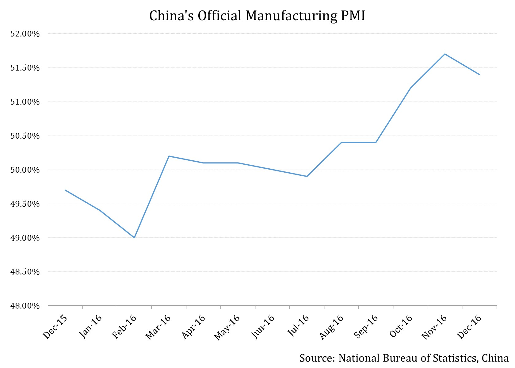 Global manufacturing PMI hits 34-month high in December