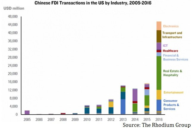 fdi in the chinese telecommunication industry Home » articles » china's new foreign direct investment policy – investing in china 01/08/2015 china's new foreign direct investment policy – investing in.