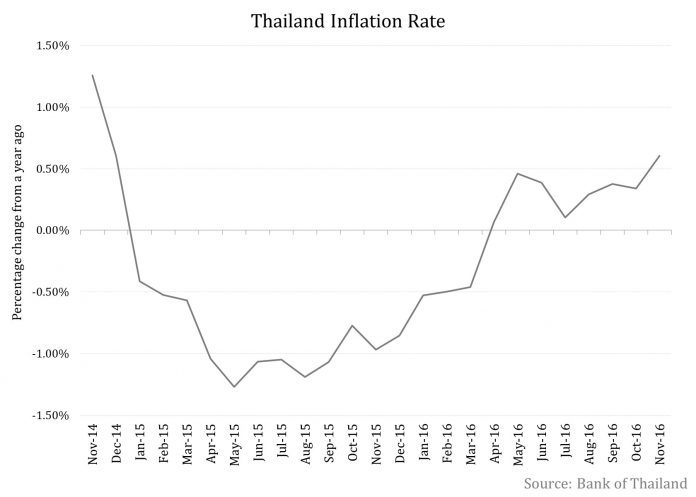 monetary policy and inflation in thailand Monetary policy and unemployment 2 the type of money shocks whose e®ects are traced by var impulse responses are deviations from normal monetary behavior, and thus.