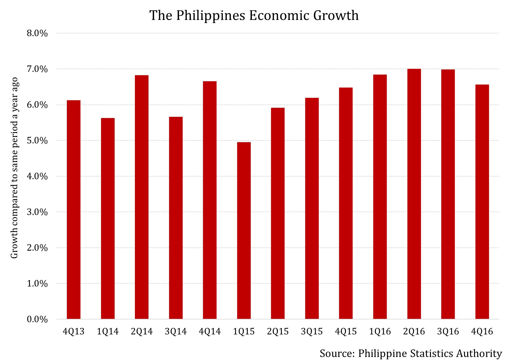 philippines economic system More information about philippines is available on the philippines page and from other department of state economic growth in the philippines system of.