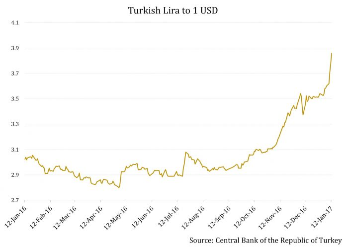 The Bottom Just Fell Out Of Turkey's Currency 1