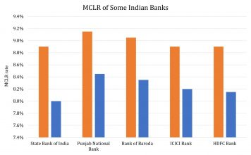 India's Banks Not Sharing Policy Benefits, Delivering Additional Blow To Consumer Spending 1