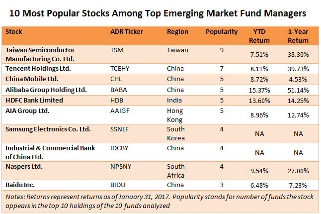 10 Top Emerging Markets Stocks That Fund Managers Are Overweight On 1