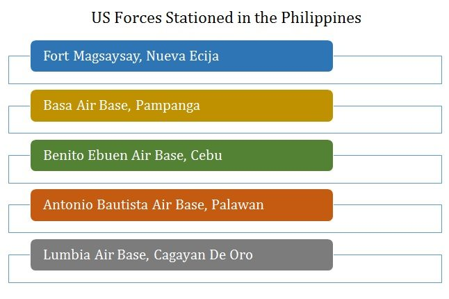 US Will Now Expand and Upgrade Military Bases in Philippines According to Defense Minister 1