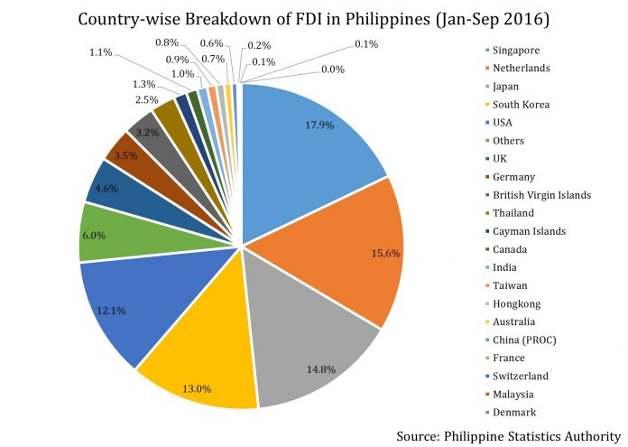 Which Country's Are the Top Sources of Investment In the Philippines? 1