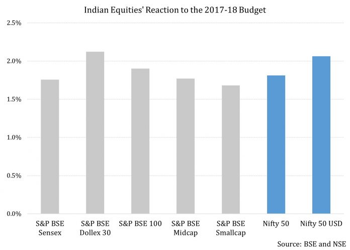 Foreign Portfolio Investors Buy 66 Million In Equities As India's Annual Budget Announced 1