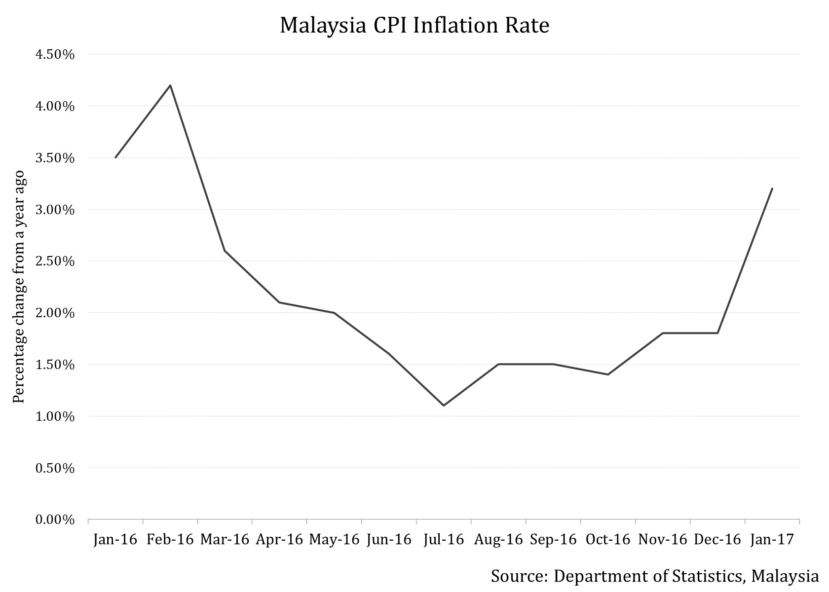 Malaysias Rinngit Continues To Bear The Brunt Of Low Oil Prices