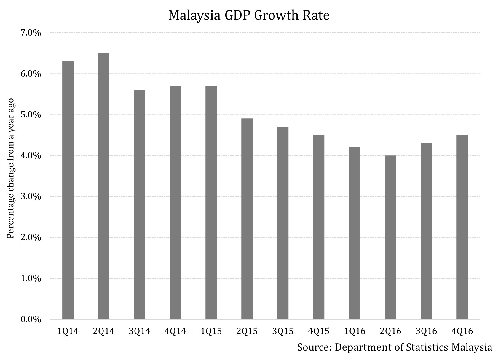 economic growth in malaysia Malaysia registered a gdp growth of 42% last year, down from 5% in 2015 and 6% in 2014 the country posted a 56% gdp expansion in the first quarter ended march 31 compared to the same quarter a.