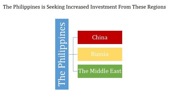 The Philippines Is Seeking Large Investments From These Three Regions 1