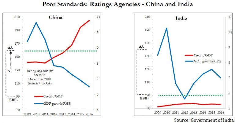 credit rating agencies in india