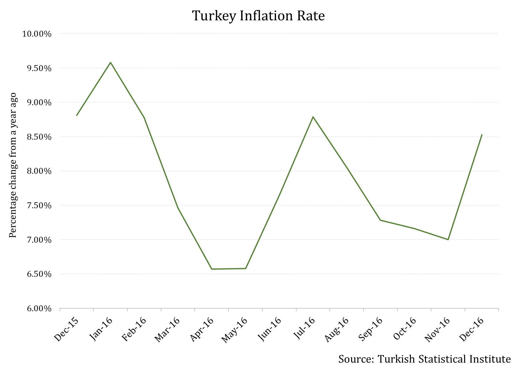 Turkey inflation rate 2 frontera turkey inflation rate 2 publicscrutiny Images