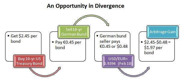 Bill Gross Identifies A Bond Market Arbitrage Opportunity 1