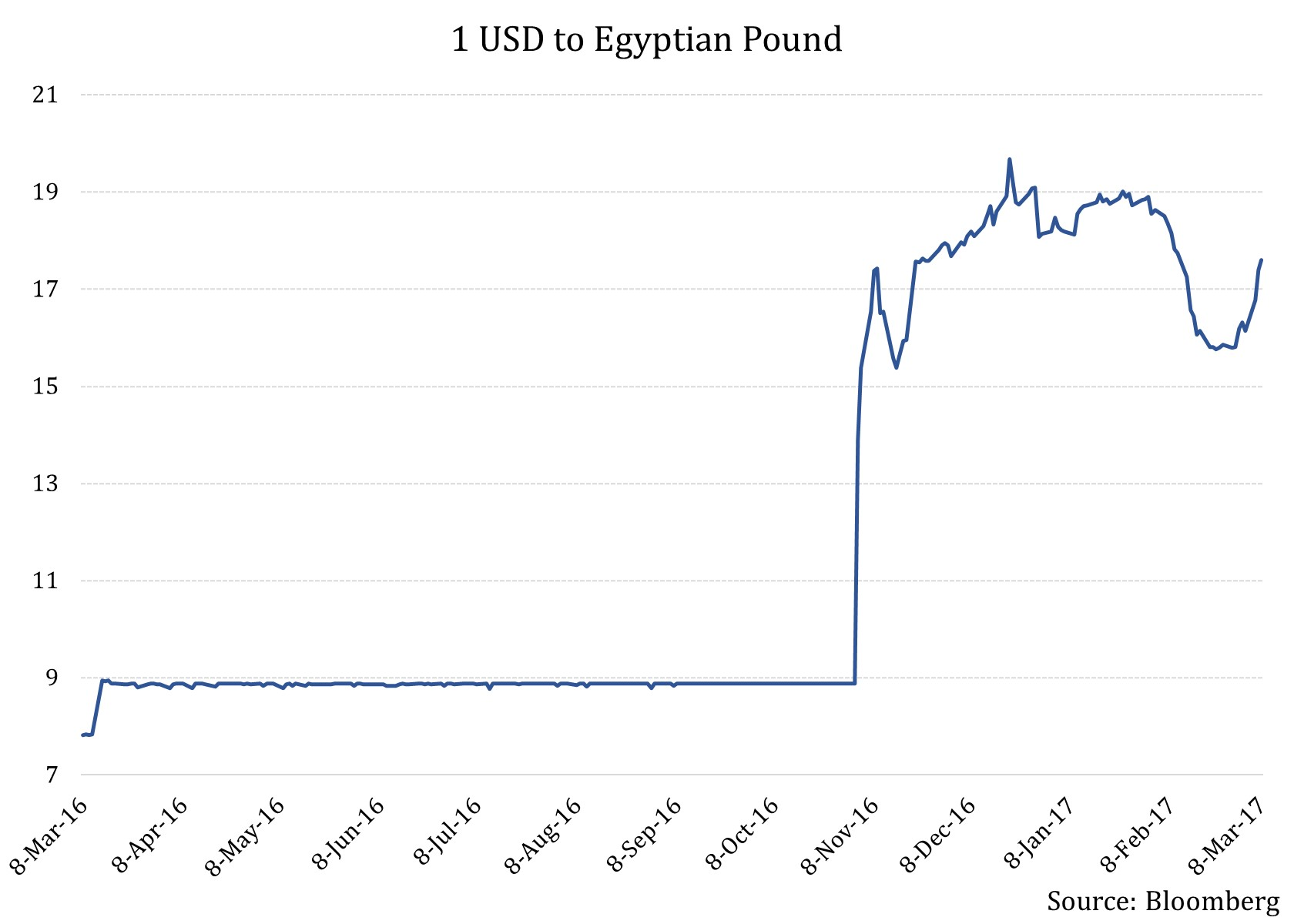 Egyptian forex traders