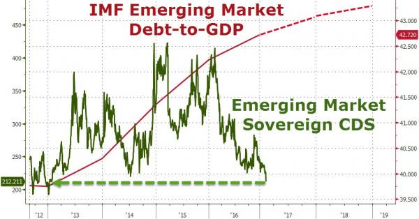 Why Are Investors Continuing to Pile Into Emerging Market Debt? 2