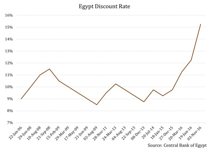Egypt's Attempts to Resuscitate Economy Prove Tough Balancing Act 2