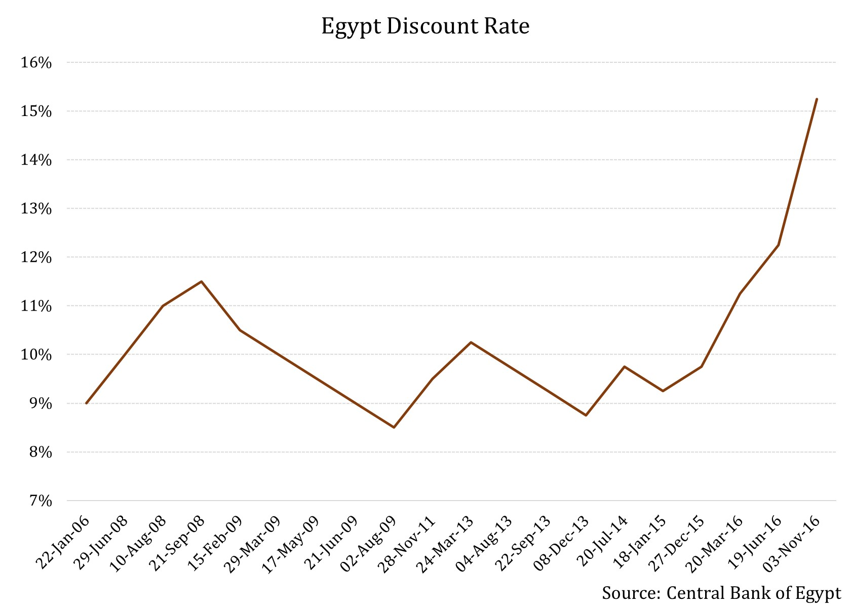 egypt economy My eiu countries egypt economy forecast updates egypt product update: country report summary briefing sheet these quick-response articles analyse key events in terms of how we expect them to affect our political and economic forecast, and are closely tied to the structure of our.