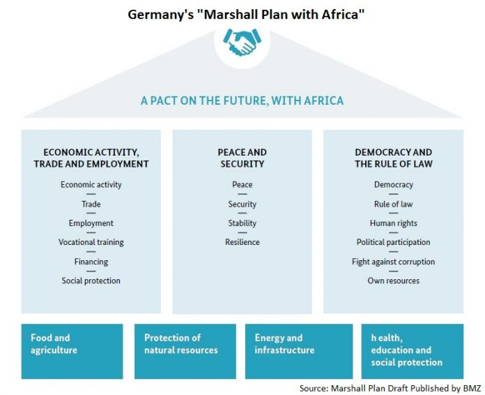 Could Germany Compete with China and India as Africa's Trading Partner? 2