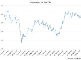 Does Saudi Arabia's Recent Credit Rating Downgrade Have Investors Worried? 2