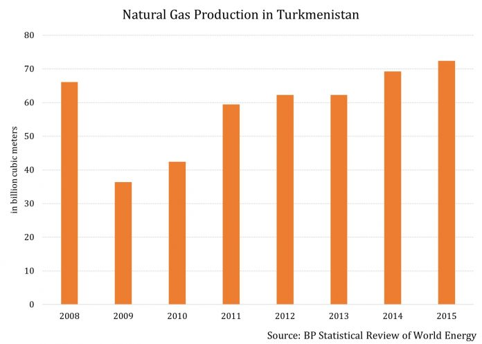 Why Mammoth Gas Reserves May Be Useless For Turkmenistan 2