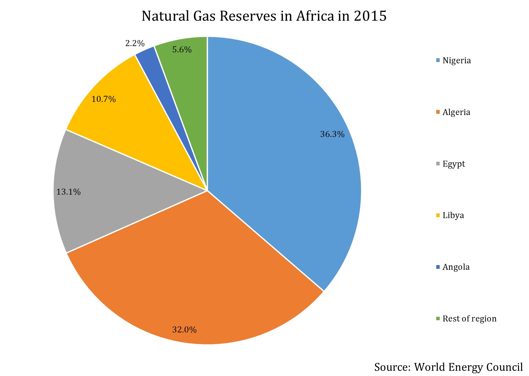 World P Natural Gas Reserves
