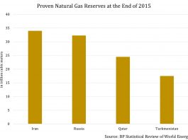 Country With World's Fourth Largest Proven Gas Reserves Now Only Has One Customer 2