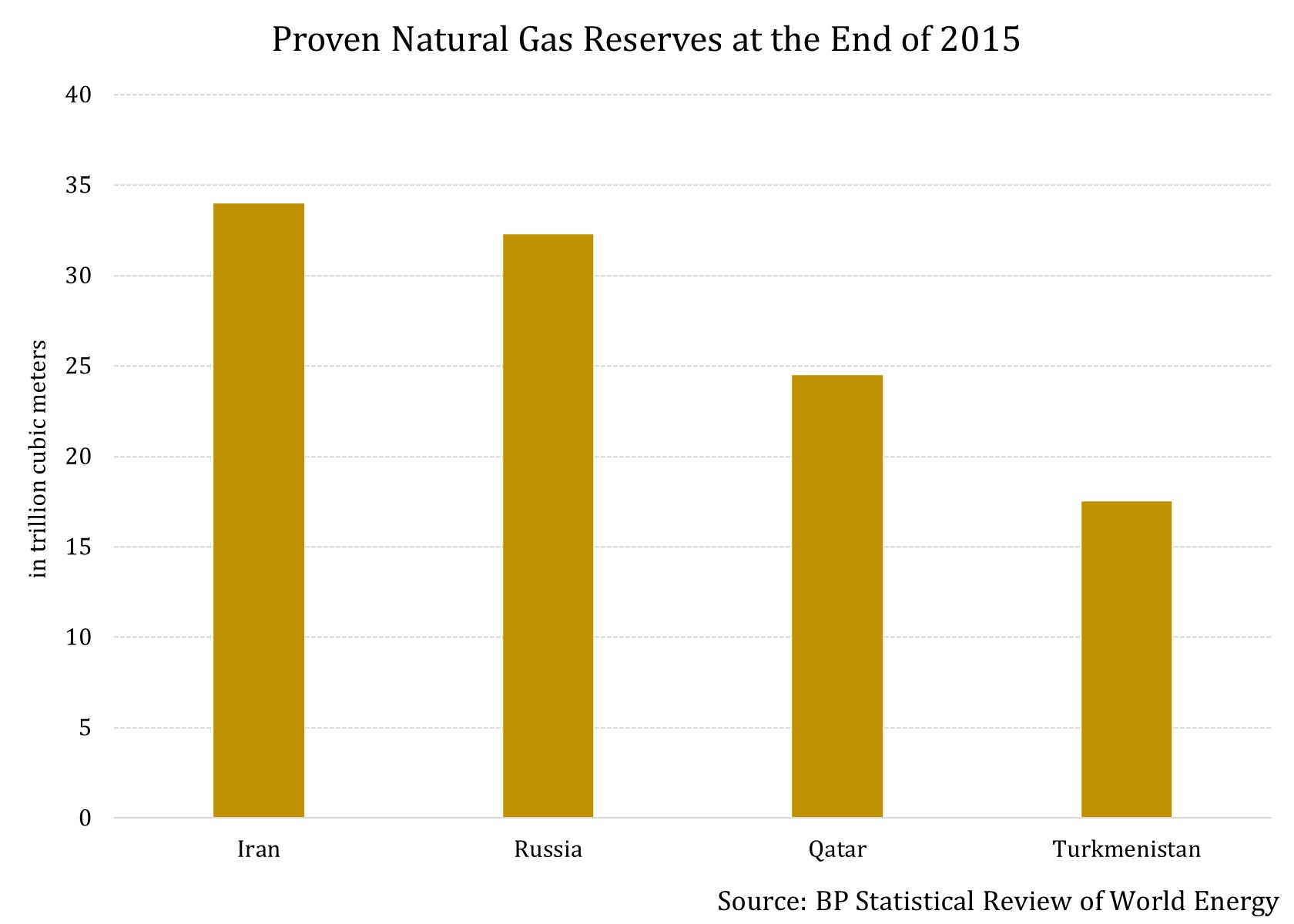 Largest Natural Gas Reserves Countries