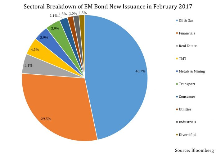 Financial Sector Companies Show Rare Dominance In Emerging Market Bond Issuances 2