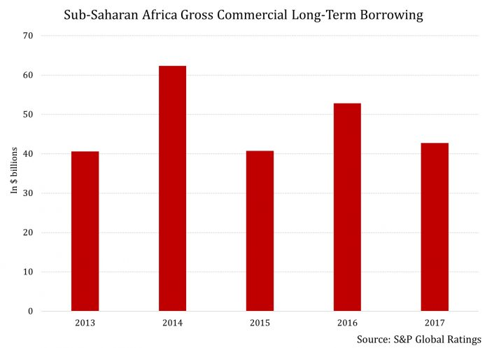 With Dwindling Growth, Sub-Saharan Africa Will Be Borrowing Much Less This Year 2
