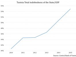 Tunisia Is Tapping International Bond Markets, but Investors Are Worried About Default 2