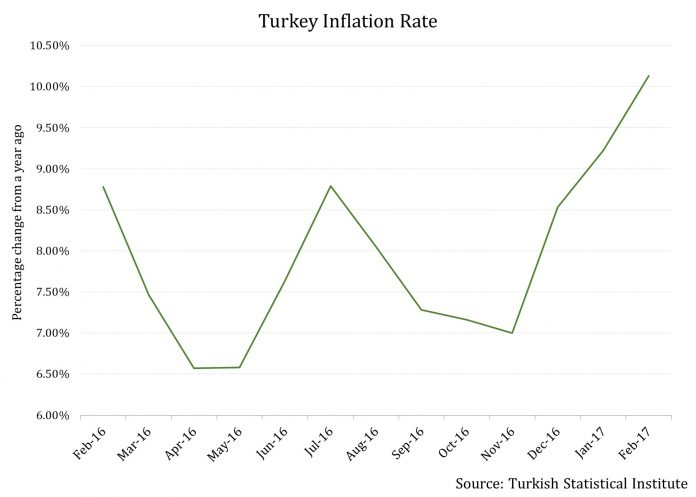 Inflation Hits Double-Digits in Turkey For First Time Since 2012 2