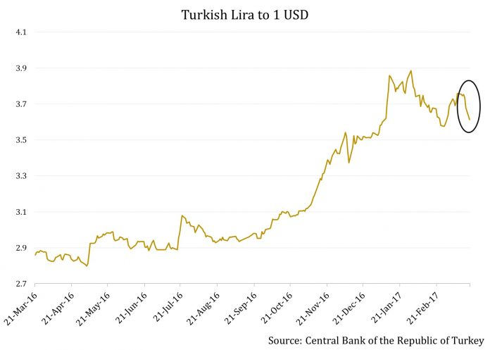 The Turkish Lira Strengthens For Now, but the Central Bank Has a Battle Ahead 2