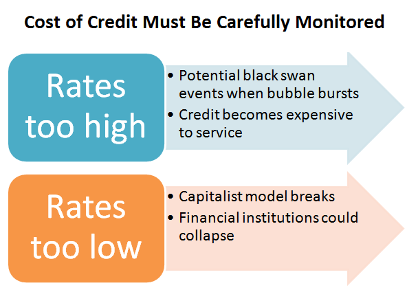 Bill Gross: Why Credit Creation Has Limits 1