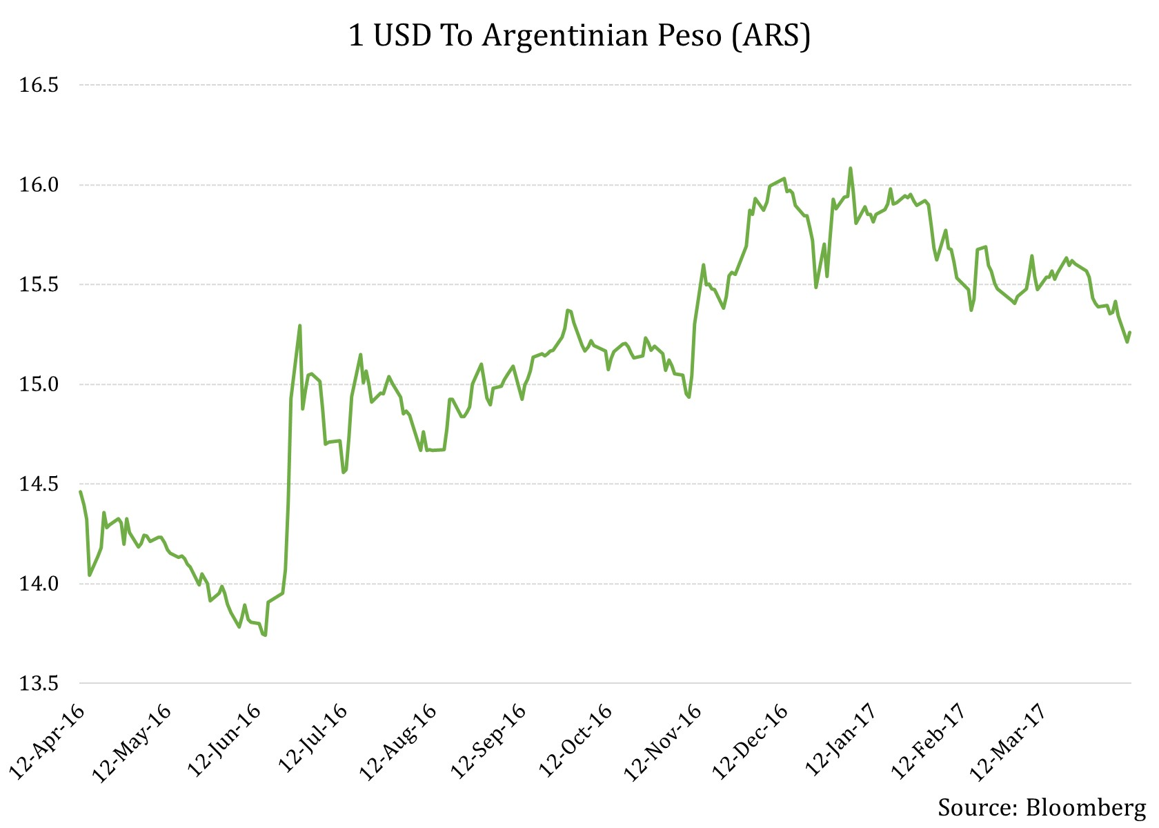 1 Usd To Argentinian Peso Ars